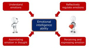 Emotional intelligence as an ability