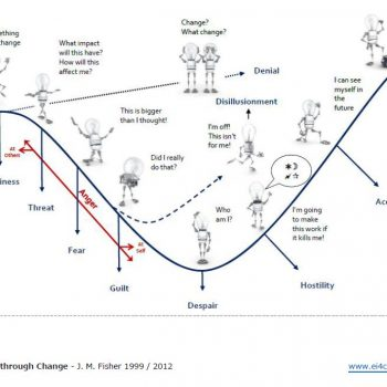 Personal Transition through Change Curve